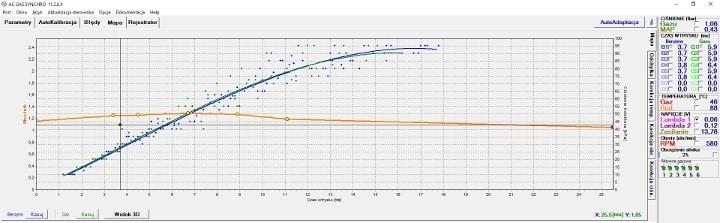 instalacja lpg z wtryskiwaczami AC W01 wykres