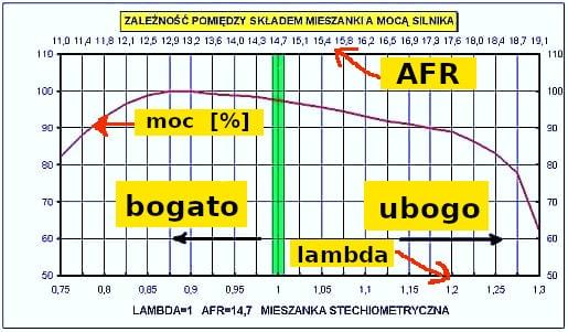 Sonda AFR charakterystyka pracy wykres